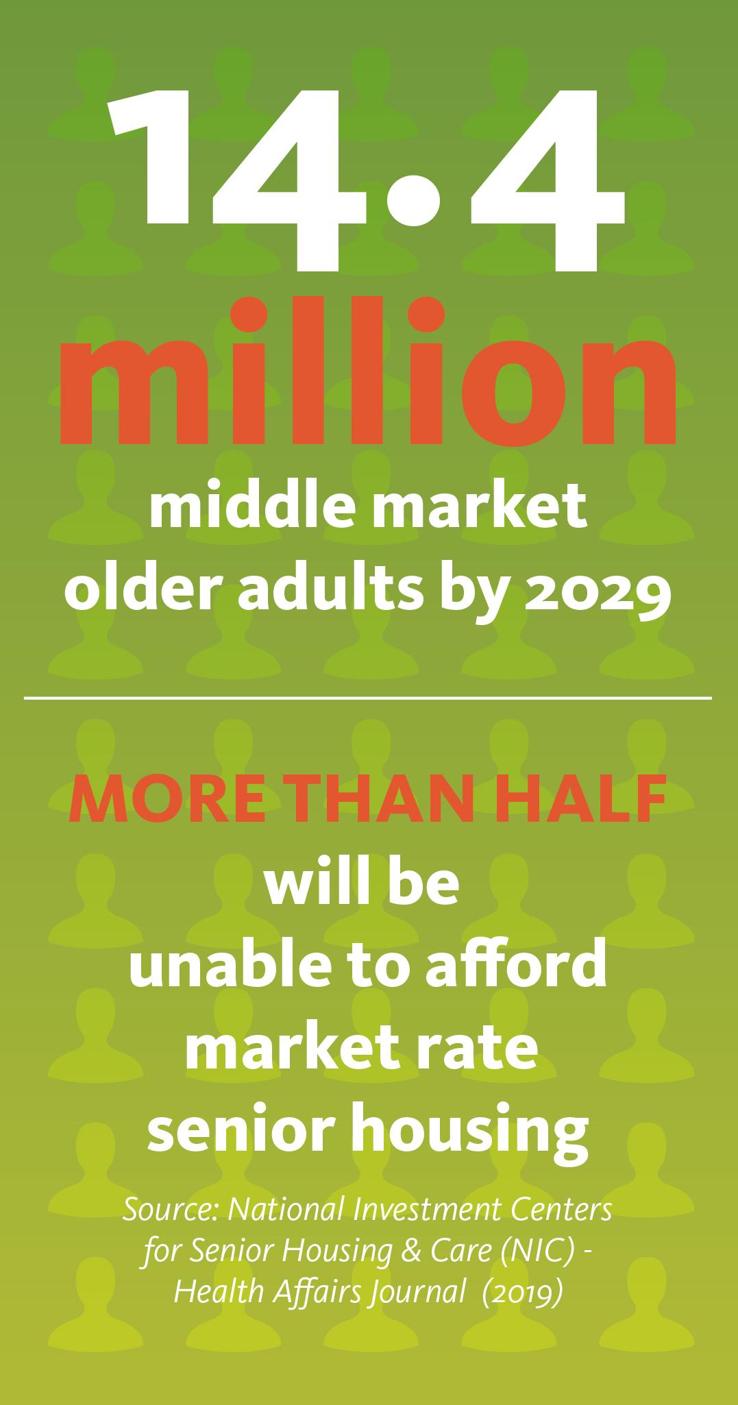 Middle Market Senior Housing