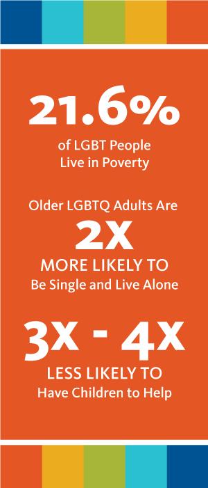 LGBTQ Statistics